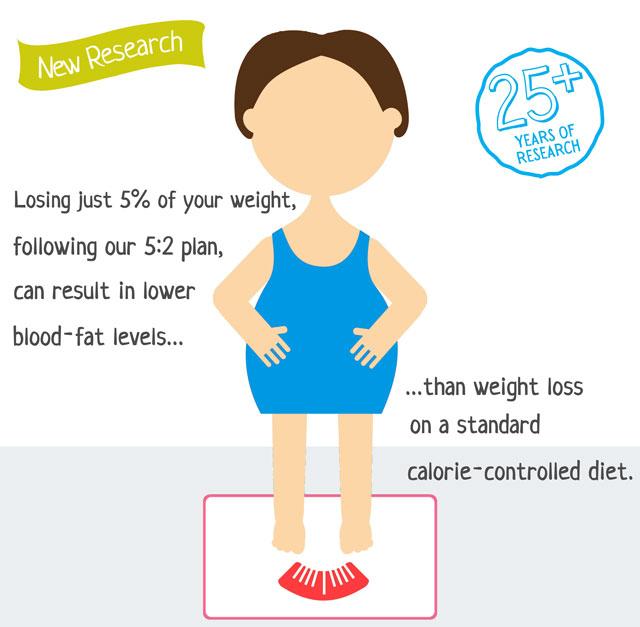 Formula for body fat loss image 3